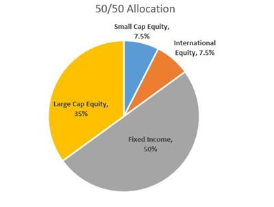50 50 Allocation Graph