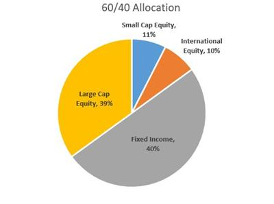 60 40 Allocation Graph
