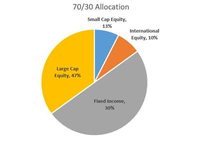 70 30 Allocation Graph